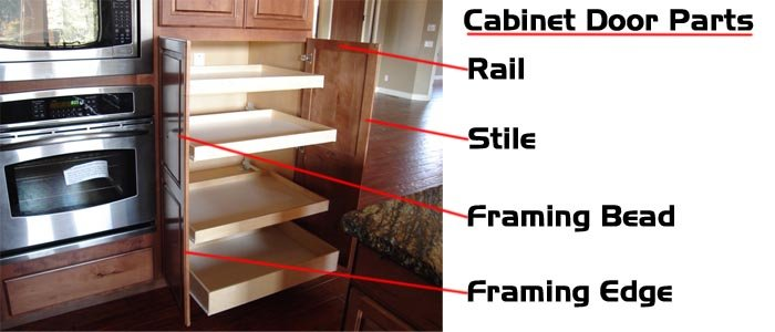 Kitchen Cabinet Parts Terminology